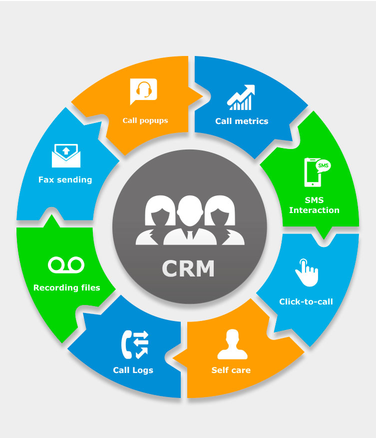 SharePoint CRM Integration Development firm