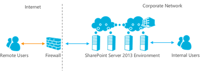 SharePoint Services Miami- Extranet Security