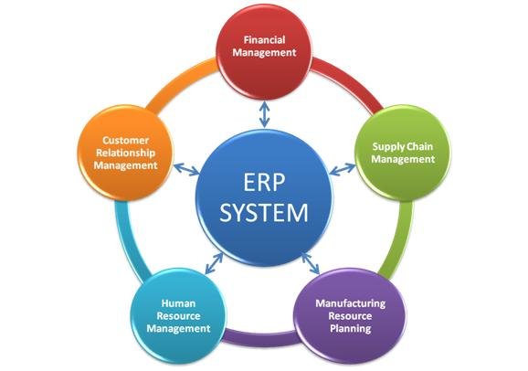 SharePoint ERP Integration