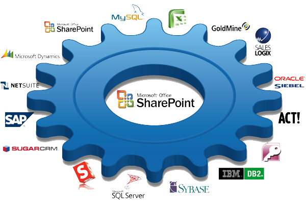 Integrate SharePoint with other business systems
